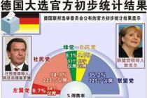 德国大选前的预测
